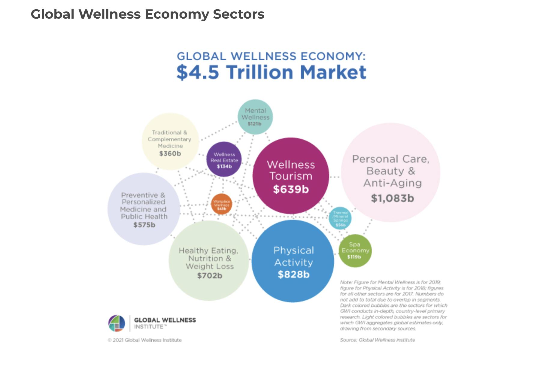 ABC Hospitality-The Wellness Economy is Already Here